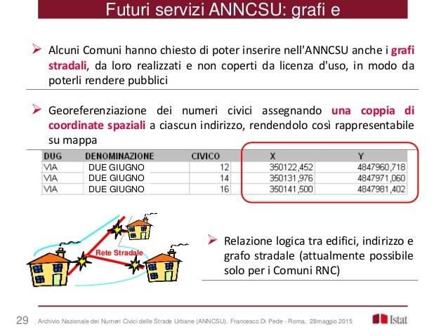 consultazione ANNCSU Istat