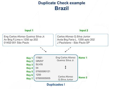 Deduplicação de dados e endereços postais