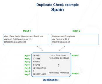 deduplicación de los datos y de las direcciones