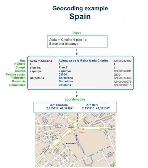 geocodificacion direcciones postales